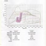A oto i wynik: 216KM i 353Nm. Strojeniem zajęła się firma Juratuning